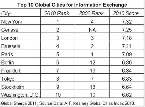 Chart Topping Facts by World S Most Global Cities Global Sherpa