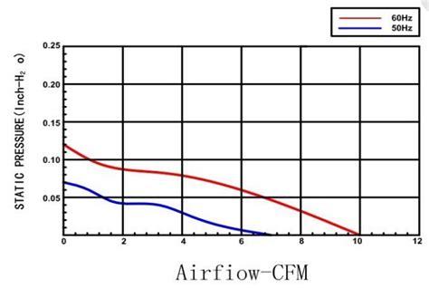 small cooling fans 120v 60mm 110v 120v ac brushless fan small cooling fan for