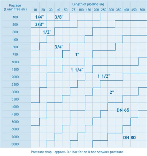 compressed air pipe sizing table compressed air distribution almig
