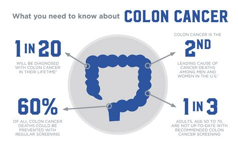 diagram of colon cancer colon cancer awareness mysupport360