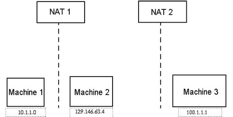 conceptual network diagram nat concepts sun management center 3 6 1 installation and