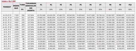 format perhitungan gaji dan upah pegawai pns wajib baca perhitungan gaji pns dalam rpp gaji