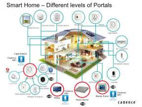 Connected Cars And The Smart Home Crossover Opportunities 1000 Images About Smart Home On