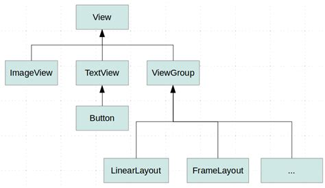 android layout components android view layout viewgroup and namespaces