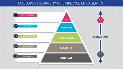 Maslow S Hierarchy Of Employee Engagement Powerpoint Template Slidemodel Hierarchy Pyramid Template