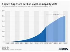 Galaxy 4S Smartphones in 2020