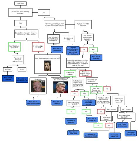 epl quiz 2017 flowchart which premier league team should you be supporting