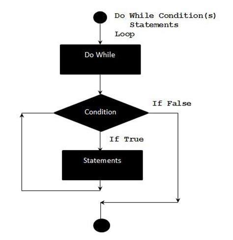 powerpoint vbscript tutorial vba do while loop