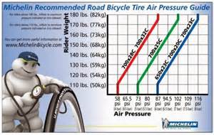 How Much Air Pressure In Car Tires Proper Road Bike Tire Inflation In Depth Discussion Of