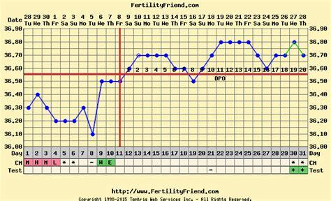Telat Menstruasi Apakah Pasti Hamil Test Pack Positif Bulan Mei Ini Hamil Atau Menstruasi