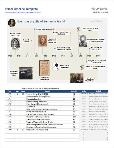17 Best Images About Family History Maps And Timelines On Pinterest Timeline Genealogy And Family Tree Timeline Template