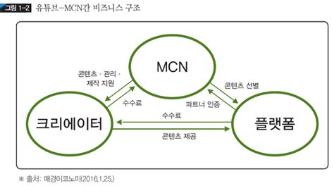adsense vs mcn 비즈니스모델 수익구조와 조세 미디어 비즈니스 모델의 비교 넷플릭스 vs 유튜브