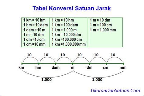 konversi jarak cara menentukan skala pada gambar ukuran dan satuan