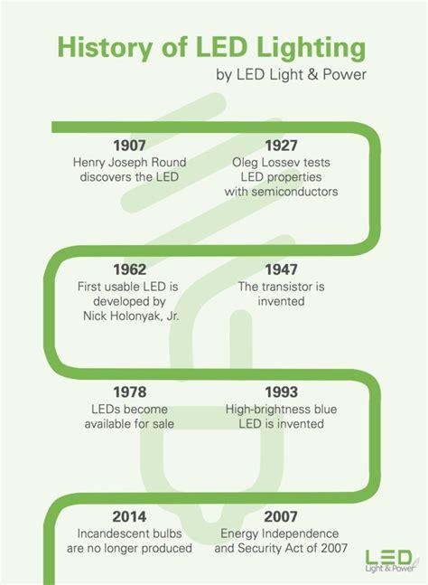 light emitting diode definition francais the history of led part 28 images light emitting diode definition francais 28 images organic