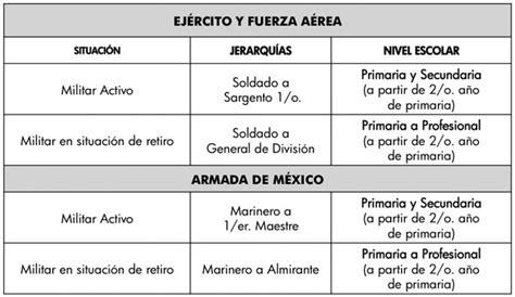calendario de pago a militares retirados 2016 sipsecom calendario de pagos a militares retirados calendario de