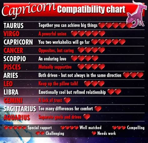 capricorn compatibility chart astrology content