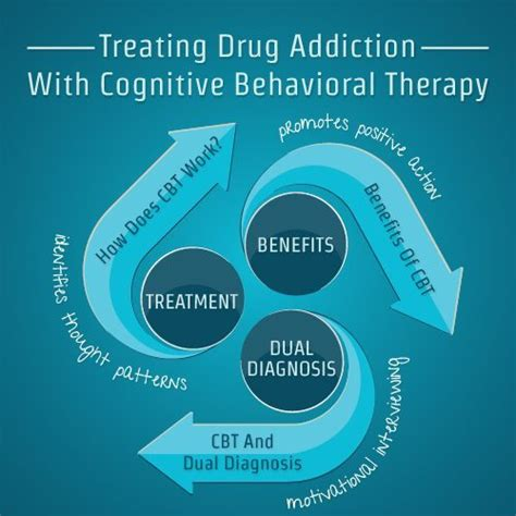 Therapy For Detox by Treating Addiction With Cognitive Behavioral Therapy
