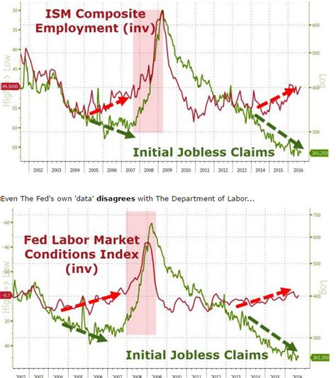 jobless claims the fuzzy numbers behind initial job claims video the daily coin