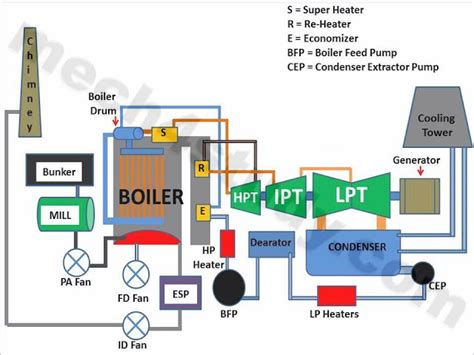 main parts of a thermal power plant working plant layout thermal power plant principle parts working
