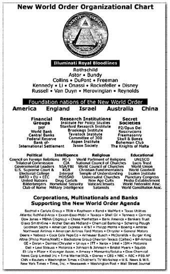 basic illuminati structure secret societies nwo org chart