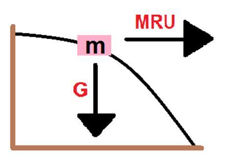 marquesina imagenes html horizontal f 237 sica en clases lanzamiento horizontal