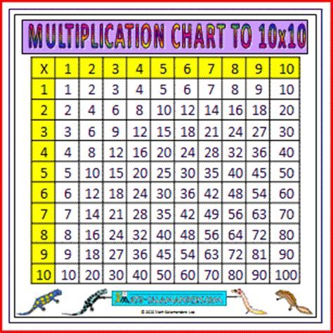 printable multiplication table up to 10 multiplication times table chart