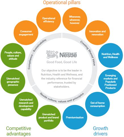 nestle layout strategy operations management nestle