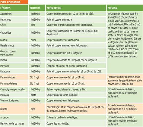 tableau conversion cuisine best 25 conversion cuisine ideas on