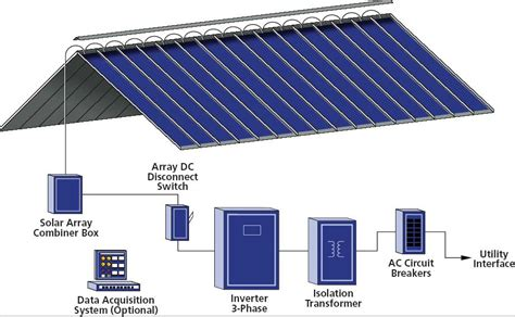 solar panels on roof roof thin film photovoltaic roof