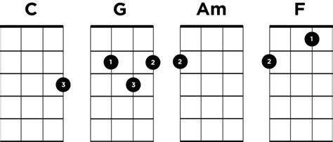 strumming pattern for you re not sorry i m yours ukulele lesson jason mraz ukulele go