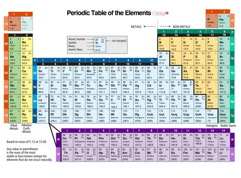 Periodic Table With Orbitals panoramio photo of periodic table with orbital information