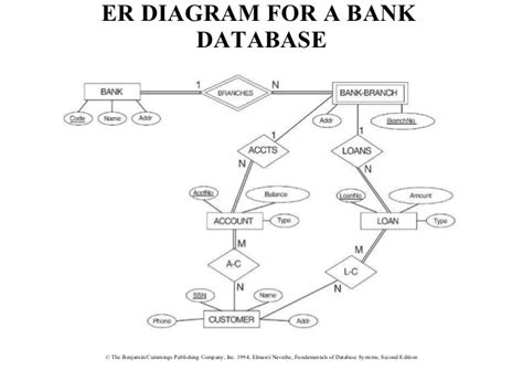 how to make er diagram for a project erd exles