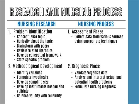 topics for nursing research papers nursing research