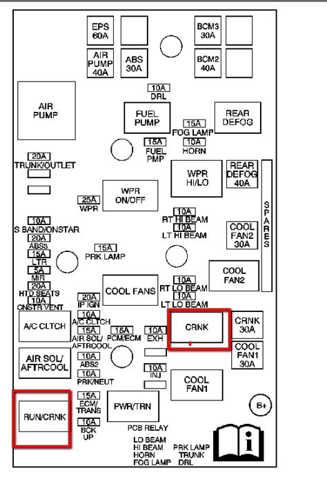 06 cobalt fuse box hood wiring diagrams repair wiring scheme my cobalt wouldn t turn over yesterday the eng light was on and everything else was fine i