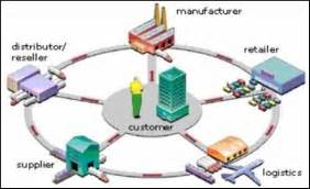 cadena suministro carrefour supply chain supply chain ventures