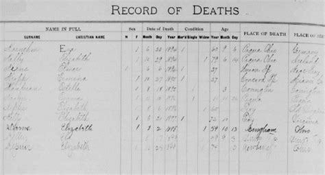 Search Deceased Digging Deeper When You Can T Find A Record 171 Myheritage