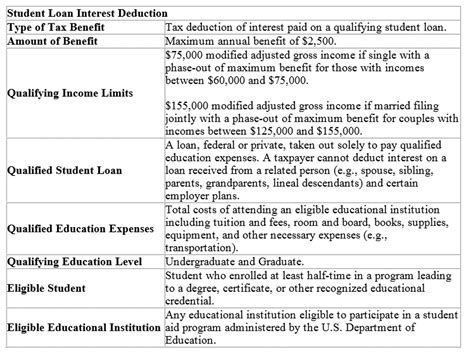 irc section 108 i federal tax benefits for higher education