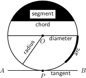 diagram of a circle labeled o level maths tips understanding geometry the daily