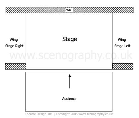 stage layout diagram stage types proscenium arch theatre design