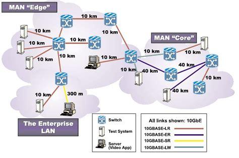 home gigabit network design 10 gigabit ethernet technology and lan man and wan