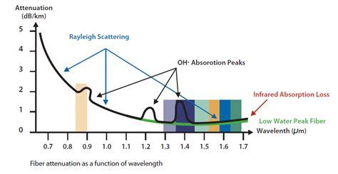scattering of light definition fiber attenuation