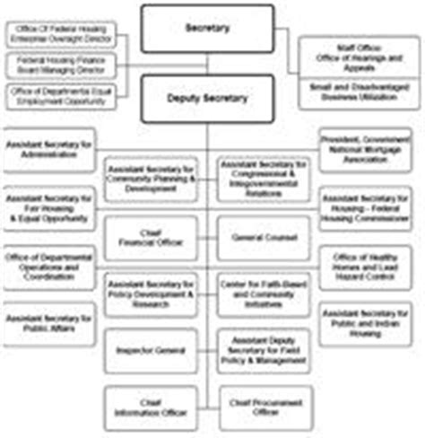 Cabinets In The Us Government Catalog Of Us Cabinet Department Organization Charts