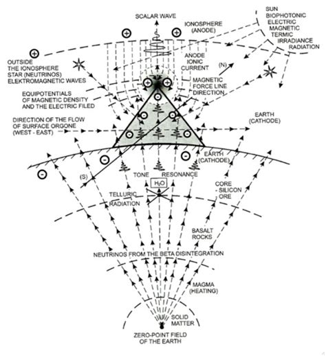 healing pyramid energy pdf energy of forms the pyramids as an ancient cosmic and geo