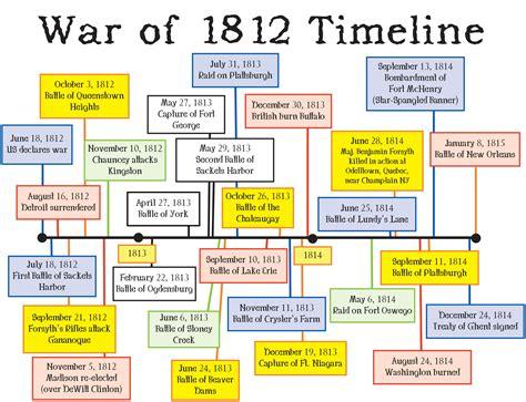 Causes Of War Of 1812 Essay by Uncategorized War Of 1812 Worksheet Klimttreeoflife Resume Site