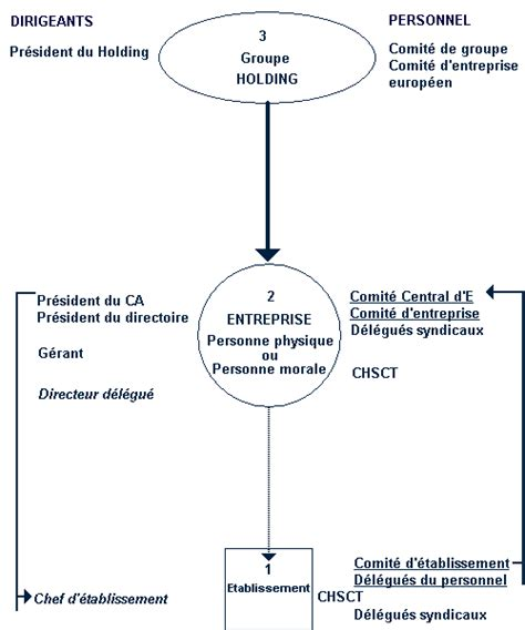 Modification Contrat De Travail Réorganisation by Droit Du Travail Organisation De L Entreprise Et
