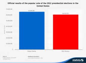 2012 presidential election ppt just b cause