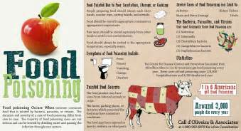 food poisoning facts and symptoms infographic