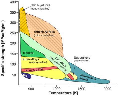 list of blade materials f1 turbocharger materials f1technical net