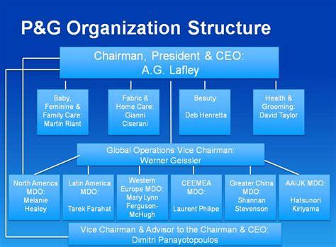 Procter And Gamble Organizational Chart | procter gamble pg organization structure wordsanalytics