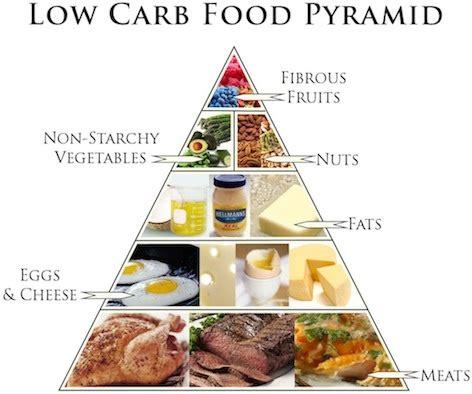 low carb food low carb diet